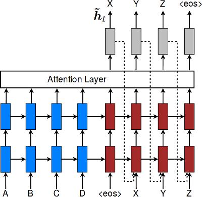 Decoder with input feeding