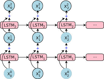 RNN with residual connections